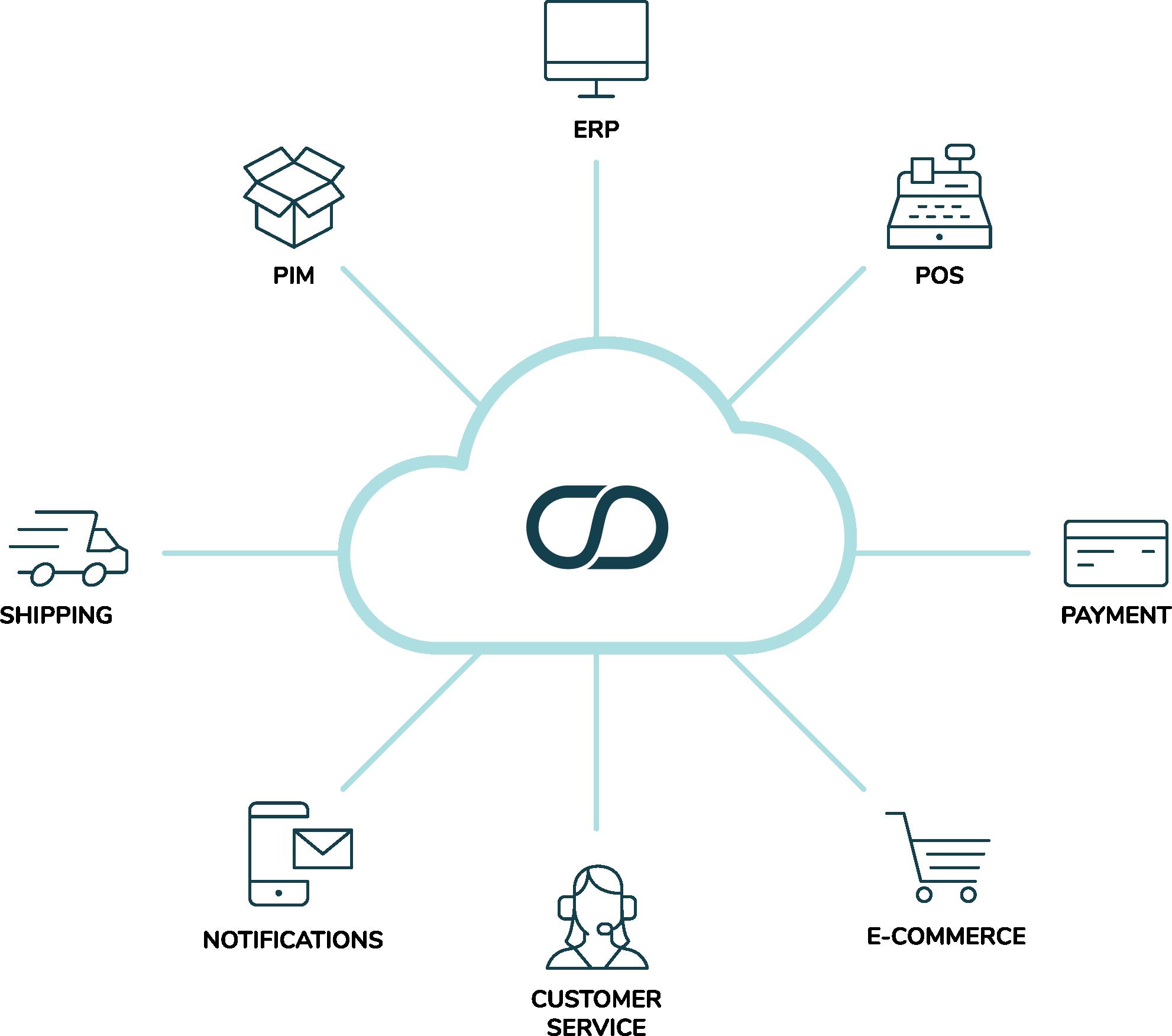 OMS-cloud